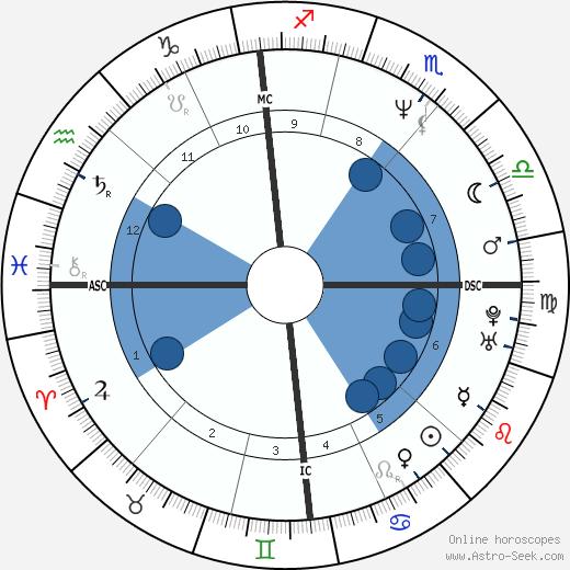 Marie-Pierre Colombo wikipedia, horoscope, astrology, instagram