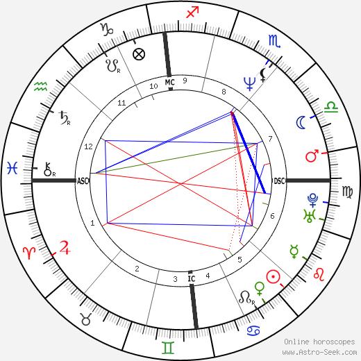 Marie-Pierre Colombo день рождения гороскоп, Marie-Pierre Colombo Натальная карта онлайн