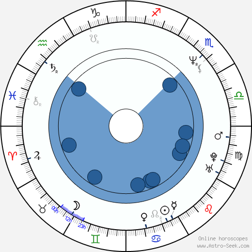 Marti Leimbach wikipedia, horoscope, astrology, instagram