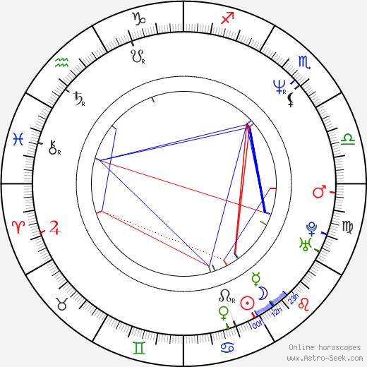 Masanobu Katsumura astro natal birth chart, Masanobu Katsumura horoscope, astrology