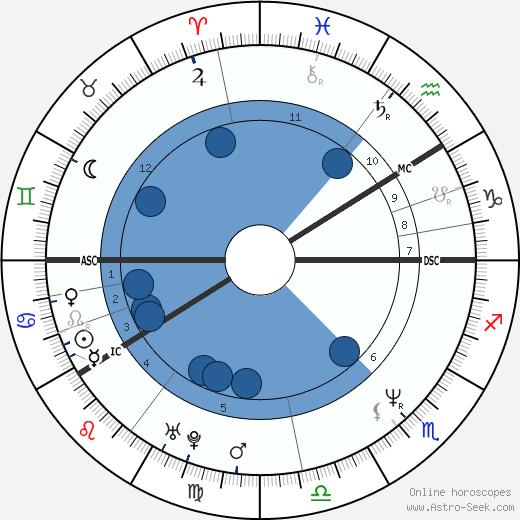 Matti Nykänen wikipedia, horoscope, astrology, instagram