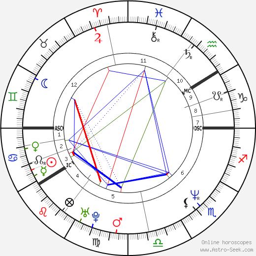 Matti Nykänen birth chart, Matti Nykänen astro natal horoscope, astrology