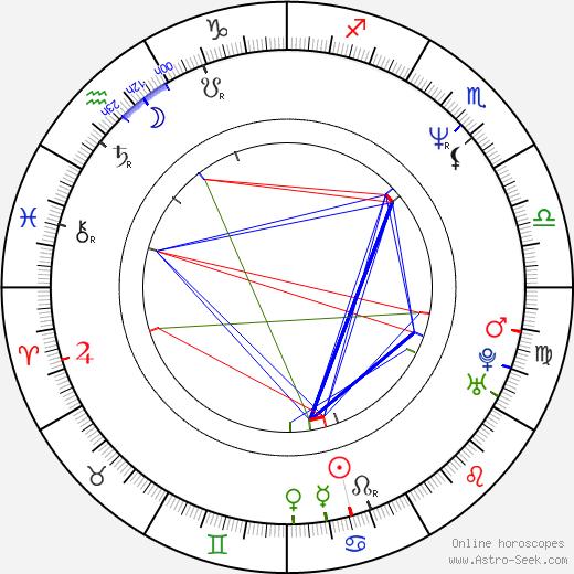 Michael Cuesta tema natale, oroscopo, Michael Cuesta oroscopi gratuiti, astrologia