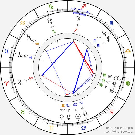 Michael Sweet birth chart, biography, wikipedia 2020, 2021