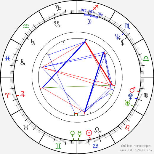 Michael Sweet birth chart, Michael Sweet astro natal horoscope, astrology