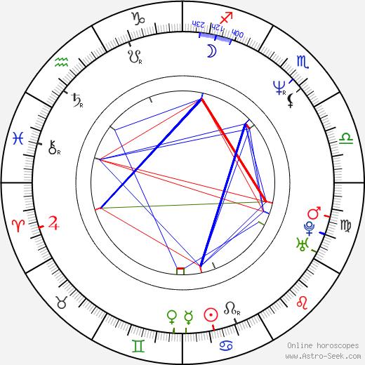 Michael Sweet birth chart, Michael Sweet astro natal horoscope, astrology