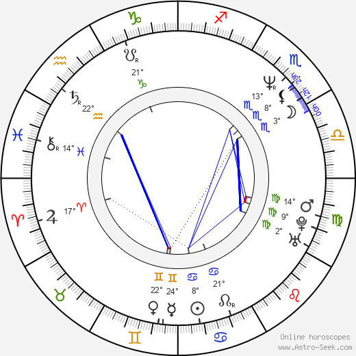 Nick Giannopoulos birth chart, biography, wikipedia 2018, 2019