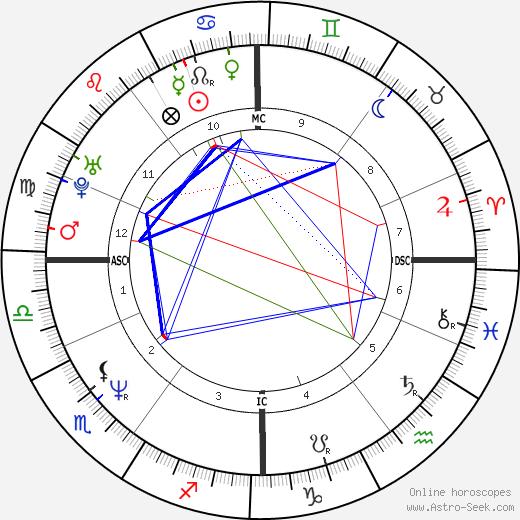 Nina Petri день рождения гороскоп, Nina Petri Натальная карта онлайн