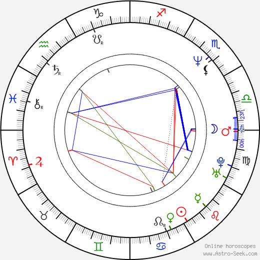 Patrick Coleman Duncan birth chart, Patrick Coleman Duncan astro natal horoscope, astrology