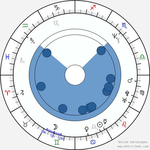 Paul Hipp wikipedia, horoscope, astrology, instagram