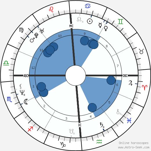 Paul Leahy wikipedia, horoscope, astrology, instagram