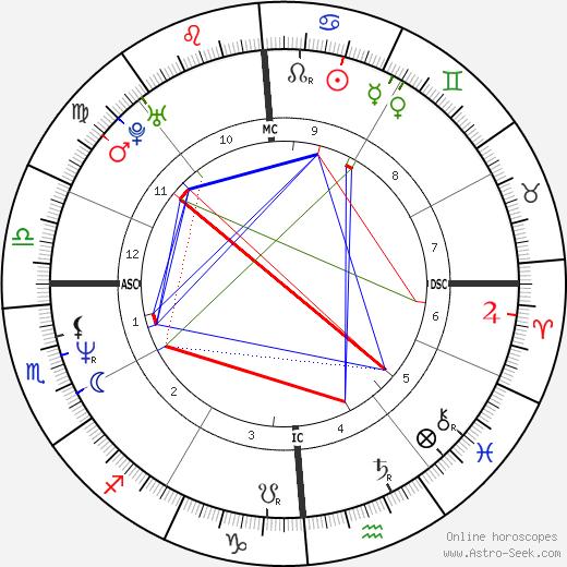 Paul Leahy день рождения гороскоп, Paul Leahy Натальная карта онлайн