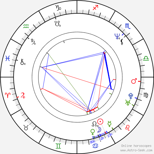 Pavel Jandourek astro natal birth chart, Pavel Jandourek horoscope, astrology