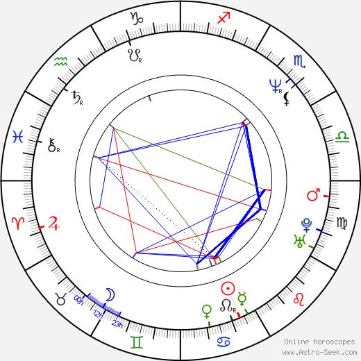 Фиби Кейтс Phoebe Cates день рождения гороскоп, Phoebe Cates Натальная карта онлайн
