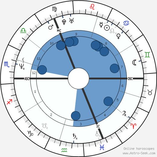 Pierre-Paul Renders wikipedia, horoscope, astrology, instagram