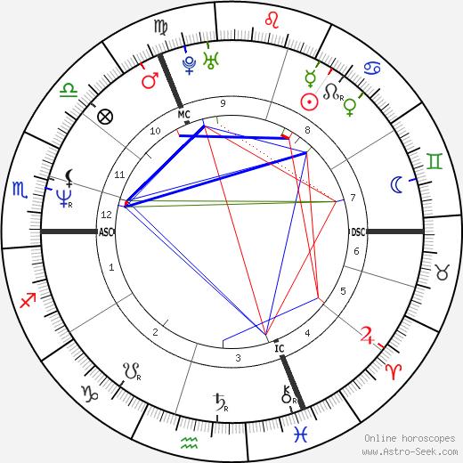 Pierre-Paul Renders astro natal birth chart, Pierre-Paul Renders horoscope, astrology