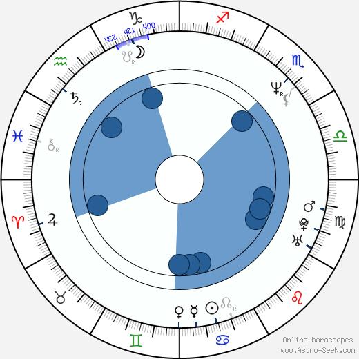 Rakeysh Omprakash Mehra wikipedia, horoscope, astrology, instagram