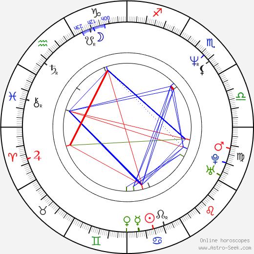 Rakeysh Omprakash Mehra astro natal birth chart, Rakeysh Omprakash Mehra horoscope, astrology