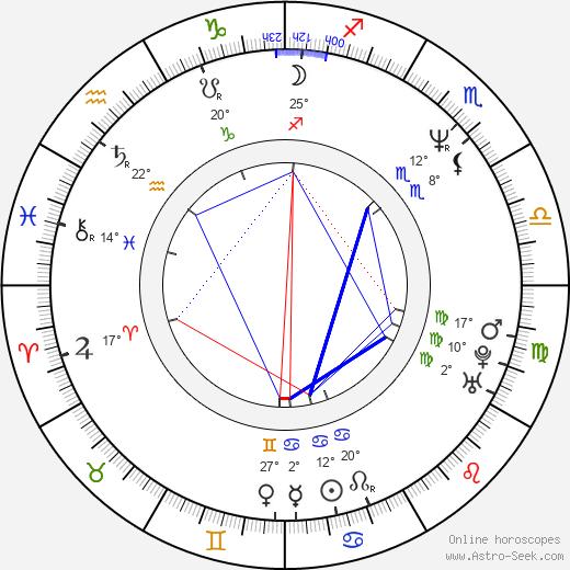Richard Hes birth chart, biography, wikipedia 2020, 2021