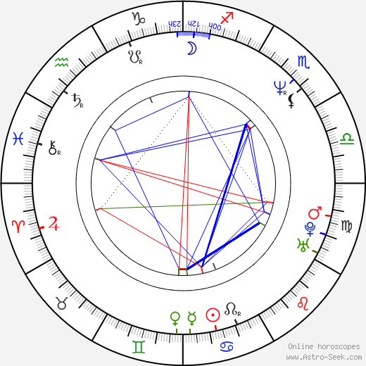 Richard Hes birth chart, Richard Hes astro natal horoscope, astrology