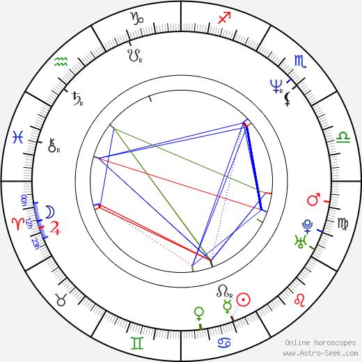 Shari Springer Berman birth chart, Shari Springer Berman astro natal horoscope, astrology