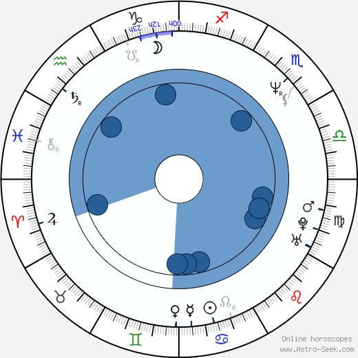 Stuart Garrard wikipedia, horoscope, astrology, instagram