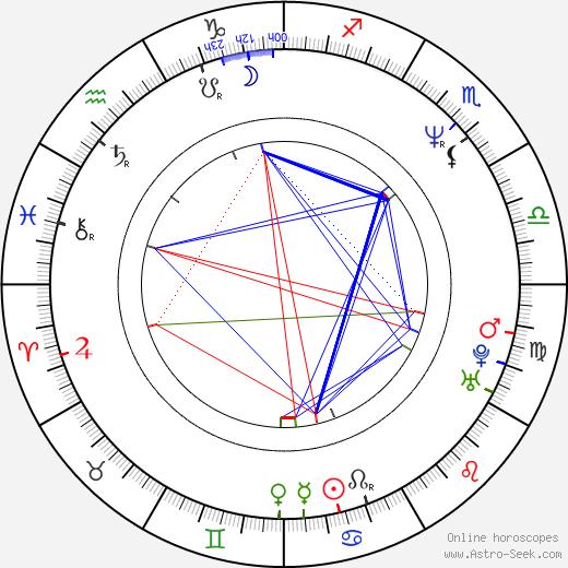 Stuart Garrard birth chart, Stuart Garrard astro natal horoscope, astrology