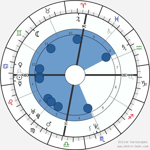 Suha Arafat wikipedia, horoscope, astrology, instagram