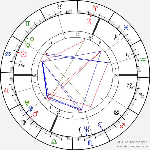 Трейси Эмин Tracey Emin день рождения гороскоп, Tracey Emin Натальная карта онлайн
