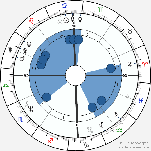 Ulrike Grote wikipedia, horoscope, astrology, instagram