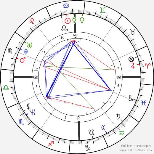 Ulrike Grote tema natale, oroscopo, Ulrike Grote oroscopi gratuiti, astrologia