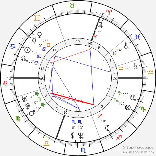 Ute Lemper birth chart, biography, wikipedia 2020, 2021