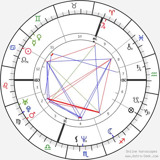 Ute Lemper birth chart, Ute Lemper astro natal horoscope, astrology