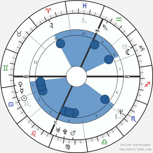 Vonda Shepard wikipedia, horoscope, astrology, instagram