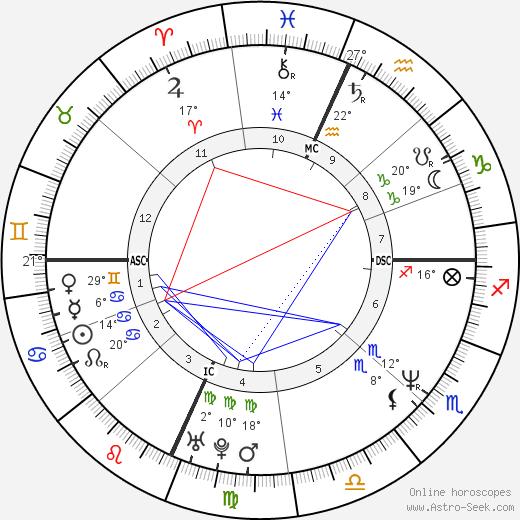 Vonda Shepard birth chart, biography, wikipedia 2018, 2019