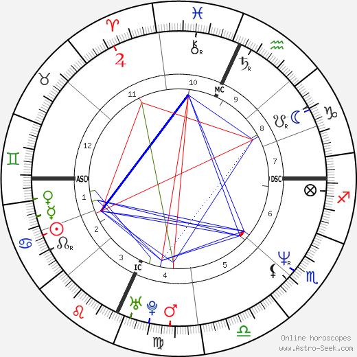 Vonda Shepard astro natal birth chart, Vonda Shepard horoscope, astrology