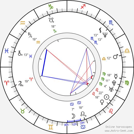 Alejandro González Iñárritu birth chart, biography, wikipedia 2019, 2020