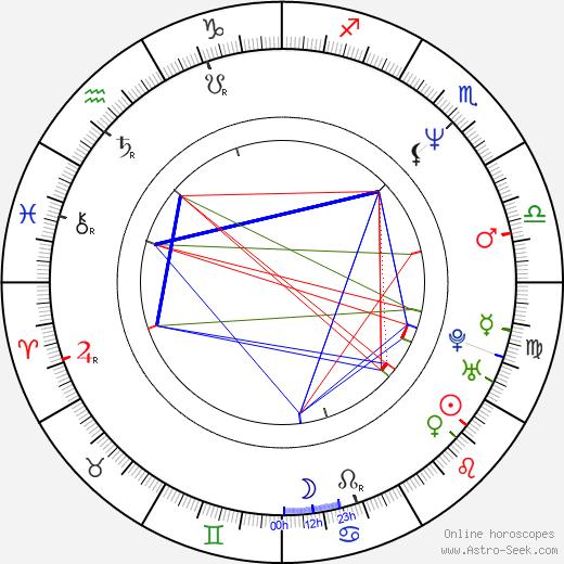 Alejandro González Iñárritu astro natal birth chart, Alejandro González Iñárritu horoscope, astrology