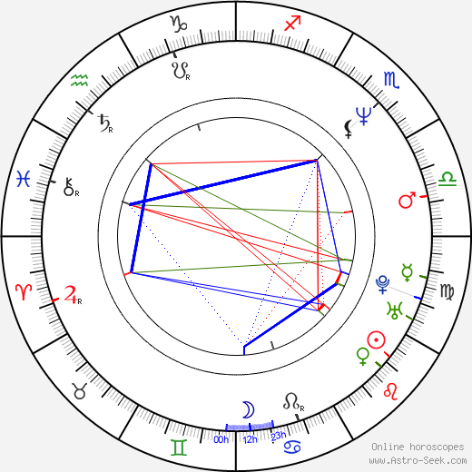 Anders Nilsson astro natal birth chart, Anders Nilsson horoscope, astrology