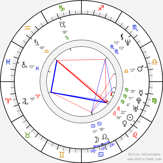 Andreas Dresen birth chart, biography, wikipedia 2018, 2019