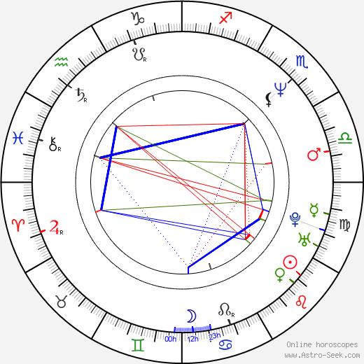 Andrew Hull astro natal birth chart, Andrew Hull horoscope, astrology