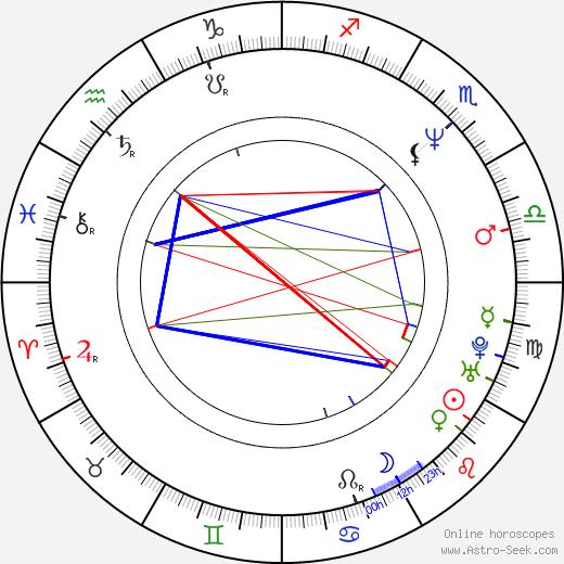 Анджей Якимовский Andrzej Jakimowski день рождения гороскоп, Andrzej Jakimowski Натальная карта онлайн