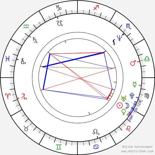 Bonnie Bianco astro natal birth chart, Bonnie Bianco horoscope, astrology