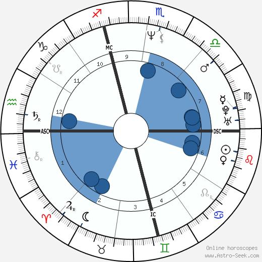 Brian Sweeney wikipedia, horoscope, astrology, instagram