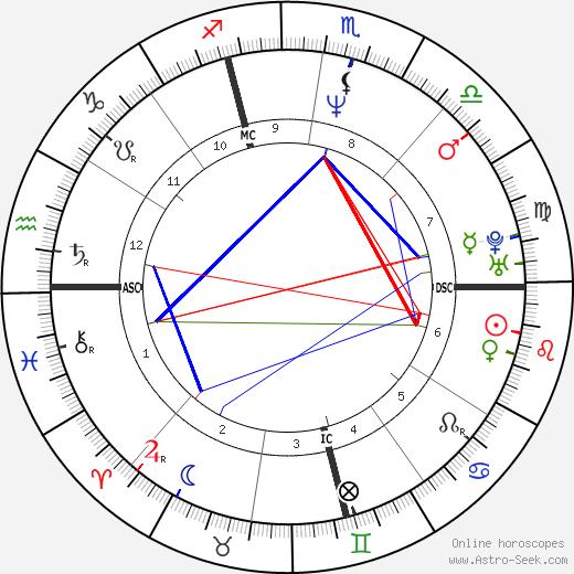 Brian Sweeney tema natale, oroscopo, Brian Sweeney oroscopi gratuiti, astrologia