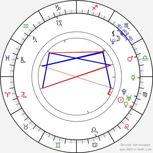 Brianne Siddall astro natal birth chart, Brianne Siddall horoscope, astrology