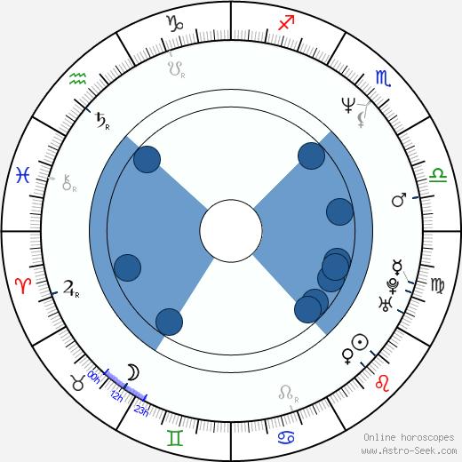 Britt Morgan wikipedia, horoscope, astrology, instagram