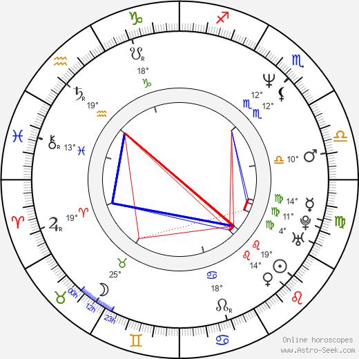 Britt Morgan birth chart, biography, wikipedia 2020, 2021