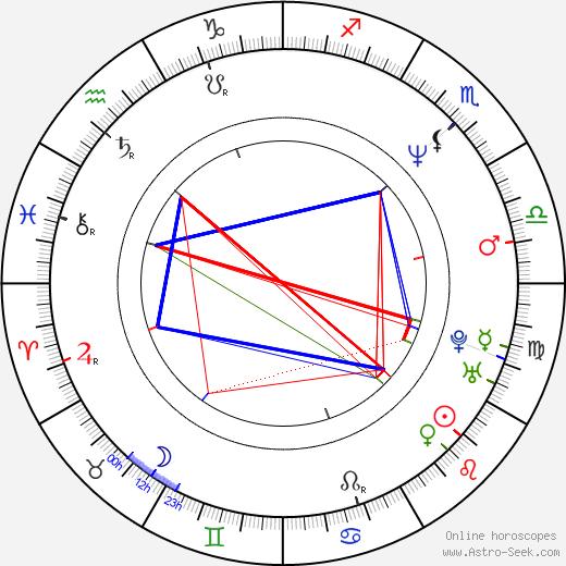 Britt Morgan birth chart, Britt Morgan astro natal horoscope, astrology