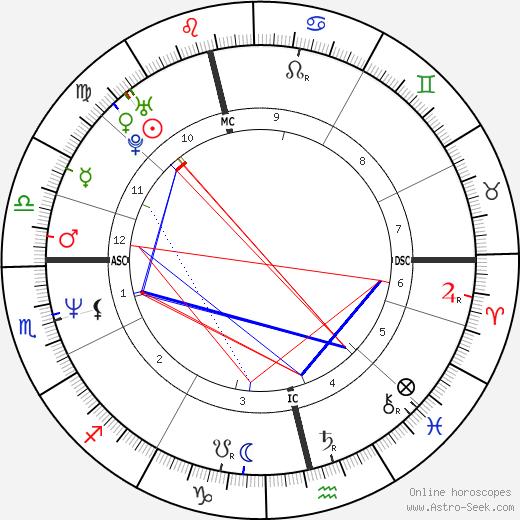 Carin Hjulström-Livh astro natal birth chart, Carin Hjulström-Livh horoscope, astrology
